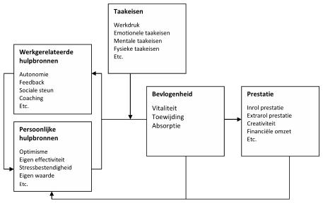 Job_Demands-Resources_Model